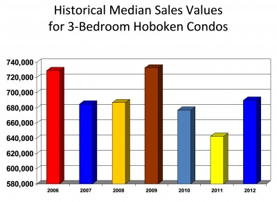 Median Sales Values 3-Bedroom