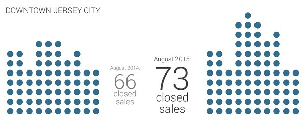 downtown jersey city closed sales comparison august 2014 and august 2015