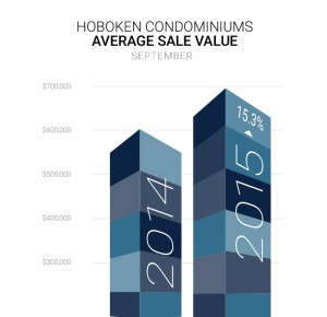 graph of average sales value for hoboken condos