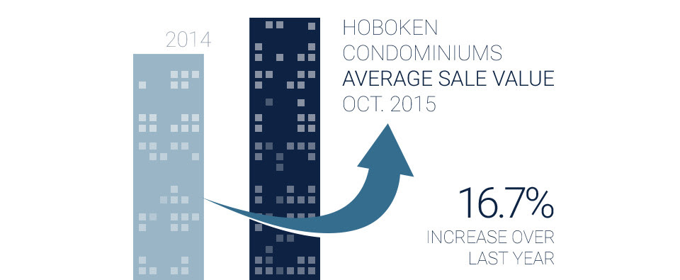 2014 to 2015 comparison of Hoboken condo average sales values