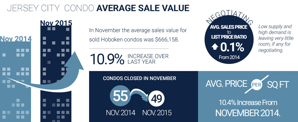 infographic of downtown jersey city condo sales values and other data