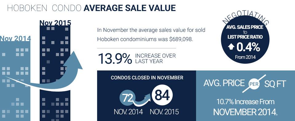 infographic of hoboken condo real estate data