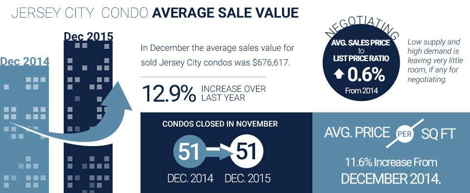 increasing condo sales values graph for downtown jersey city in december 2015