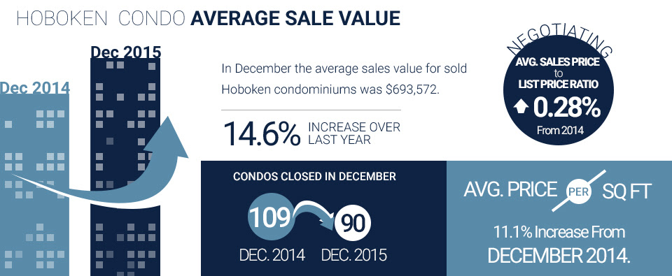 condo sales values and inventory stats during december 2015 in hoboken