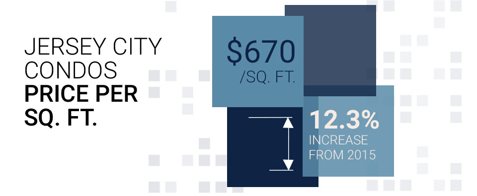 infographic showing price per sq.ft. and increase from 2015 for Downtown Jersey City condos