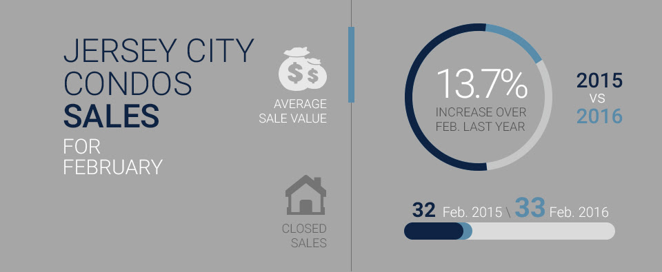 infographic displaying average sales value and closed condo sales between February 2015 and February 2016 in Downtown Jersey City NJ