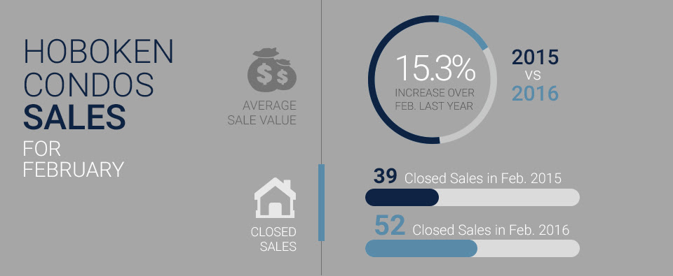 an infographic displaying average sales value data for Hoboken condos sold in February 2016