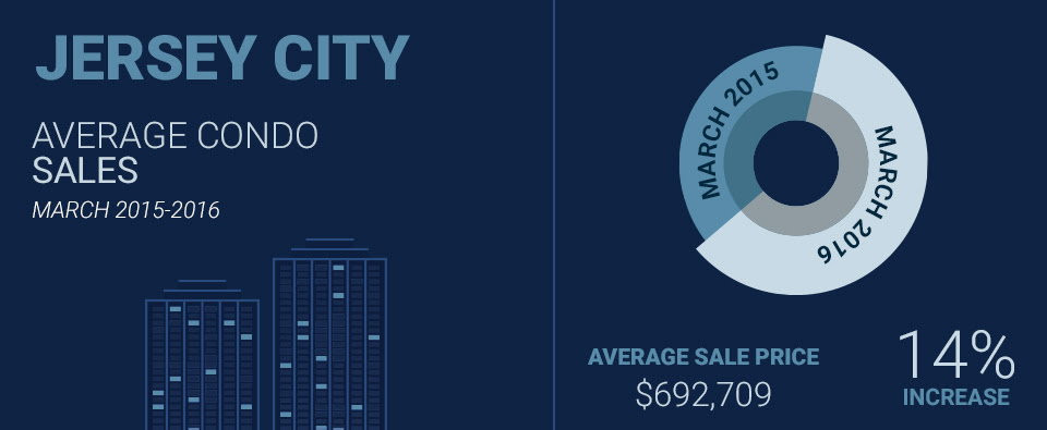 infographic displaying Downtown Jersey City condo sales statistics
