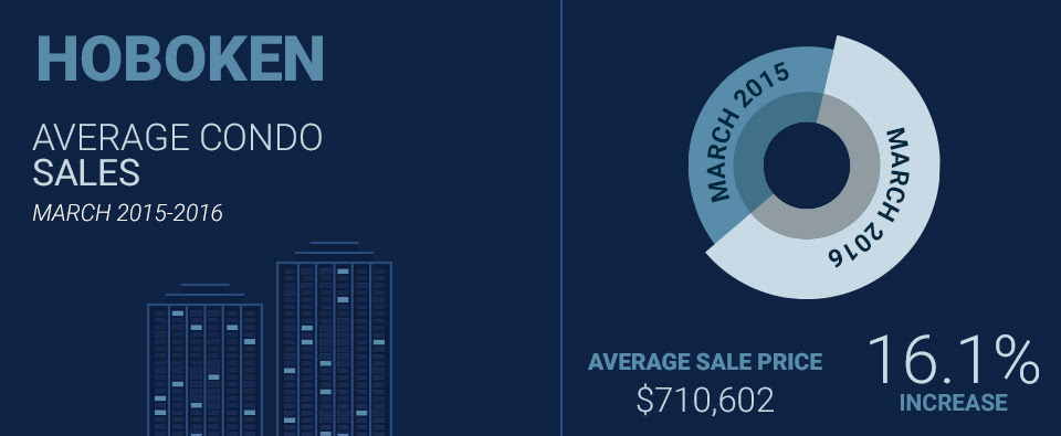 sales data infographic for Hoboken condos in March 2016