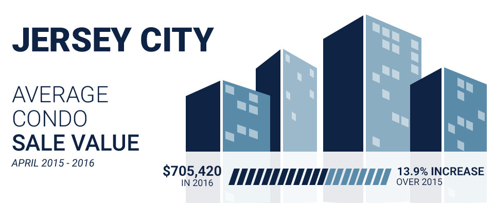 an infographic with April 2016 Downtown Jersey City condo sales data