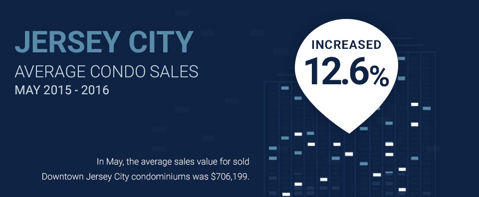 infographic of downtown jersey city condo sales values