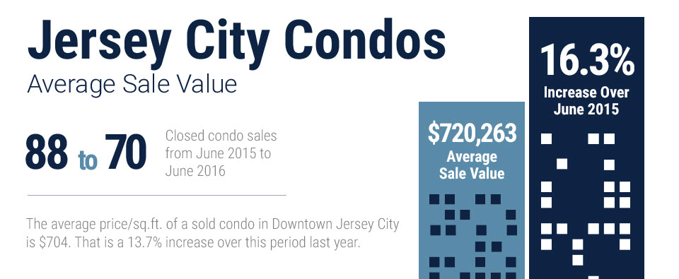 infographic of June 2016 Downtown Jersey City market data