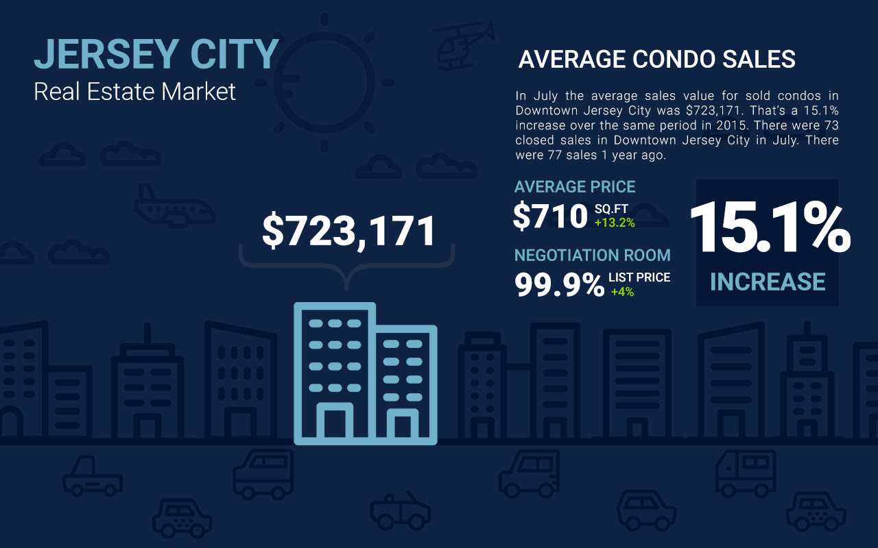 recent condo sales in Downtown Jersey City infographic