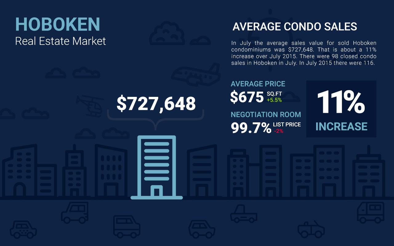 Hoboken condo sales data infographic
