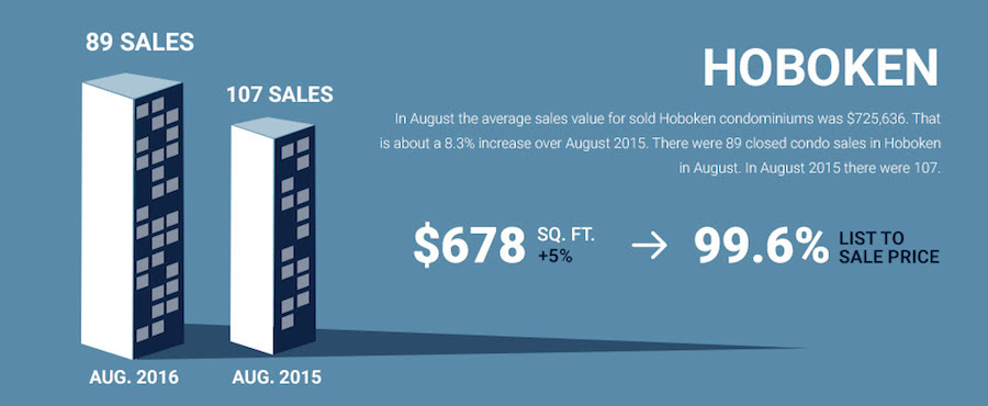 August 2016 condo sales in Hoboken, NJ