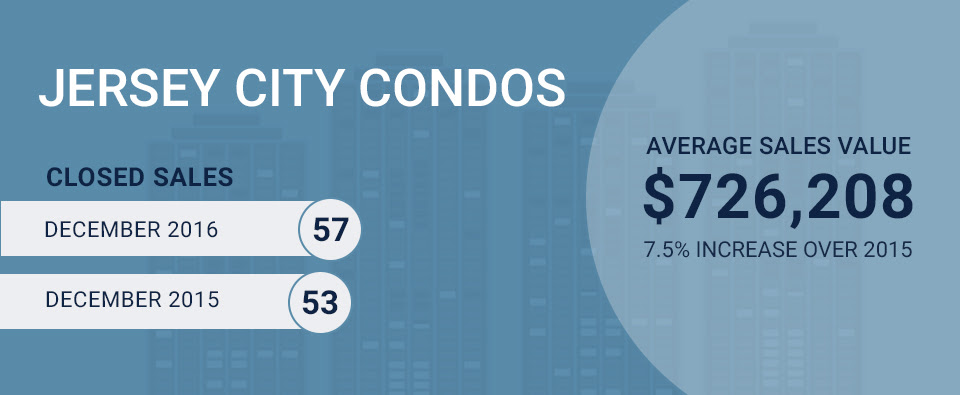 Downtown Jersey City condo sales infographic