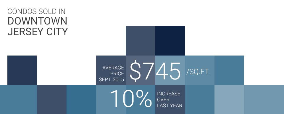 infographic of price per sq.ft. for Jersey City condos