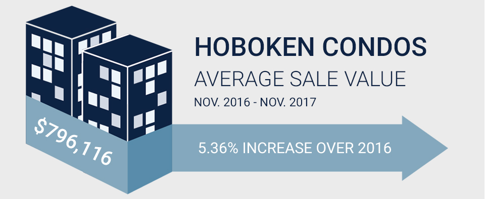 Graphic with statistics for Hoboken Condos average sale value for November 2017.