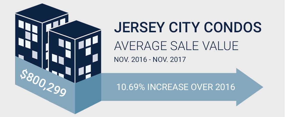 Graphic with statistics for Jersey City Condos average sale value for November 2017.