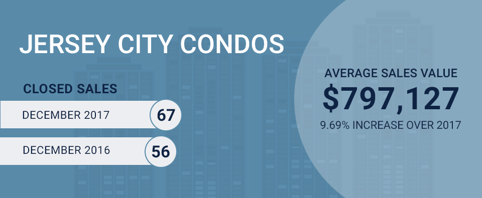 Infographic on Jersey City Condo Market for December 2017. Average Sales Value: $797,127 (9.69% increase over 2016) Closed Sales: 67