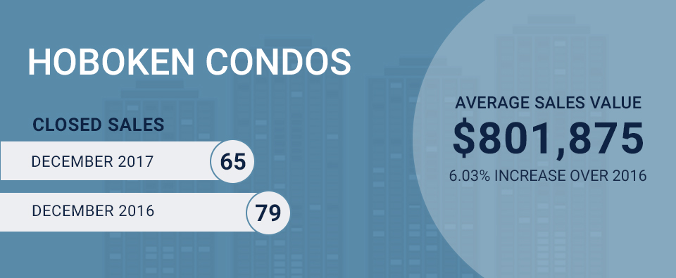Infographic on Hoboken Condo Market for December 2017. Average Sales Value: $801, 875 (6.03% increase over 2016) Closed Sales: 79