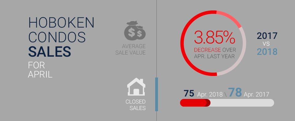 Infographic displaying decrease in total closed condo sales in Hoboken, NJ from April 2017 to April 2018.