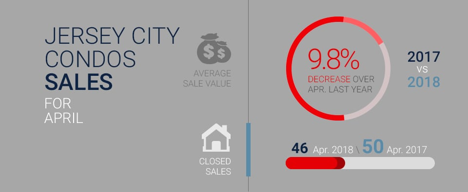 Infographic displaying decrease in total closed condo sales in Jersey City, NJ between April 2017 and April 2018.