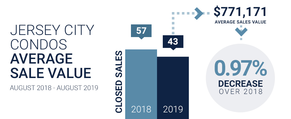 Hudson County real estate august Jersey City update