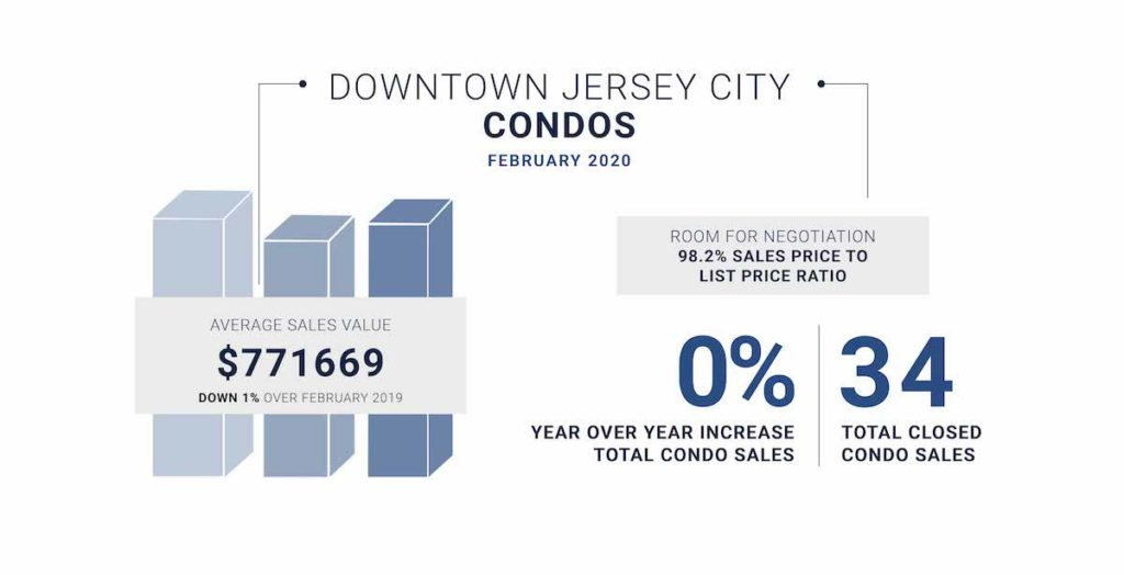 February market update for Jersey City