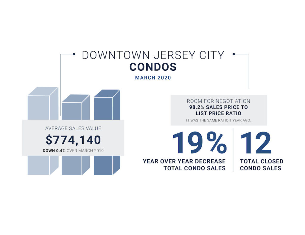 Downtown Jersey City market stats for March