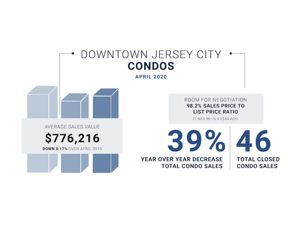 April's market stats for Downtown Jersey City