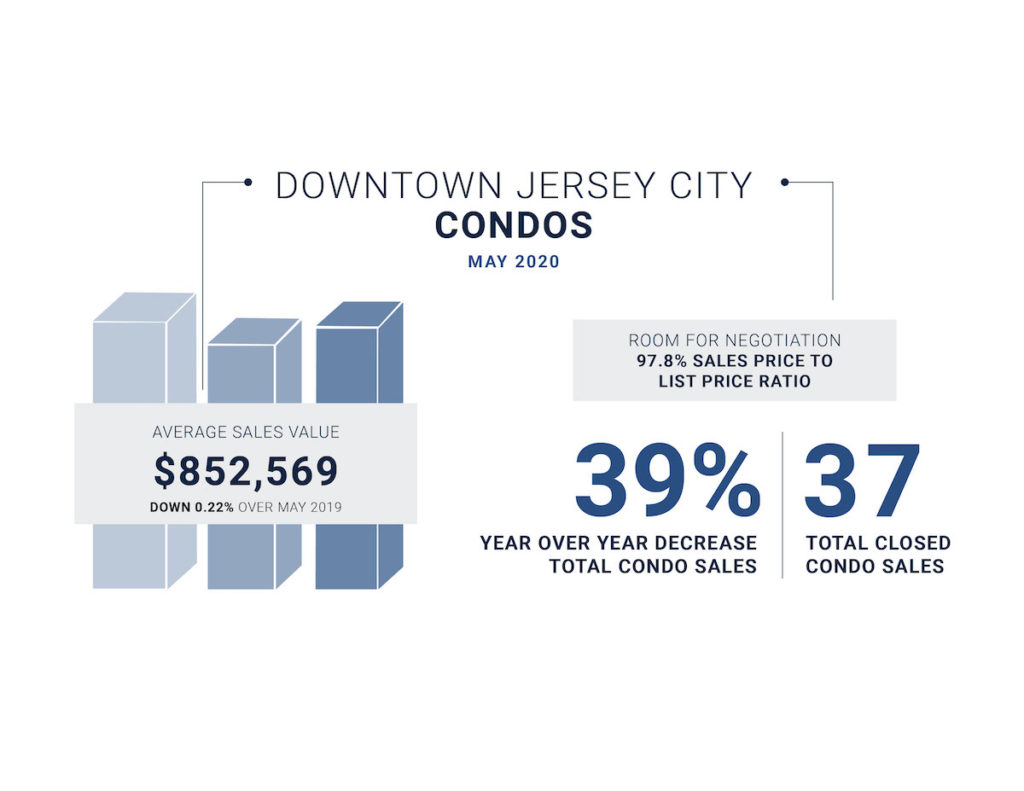 Downtown Jersey City May Market Update