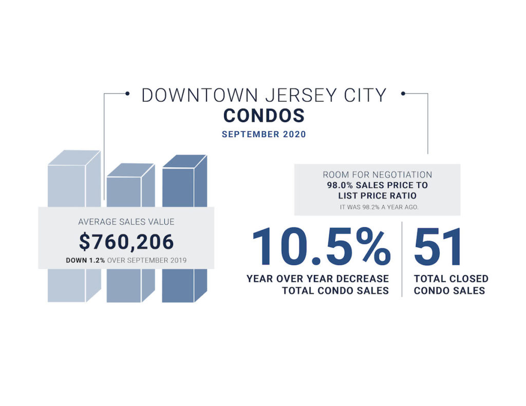 September market update for Downtown Jersey City