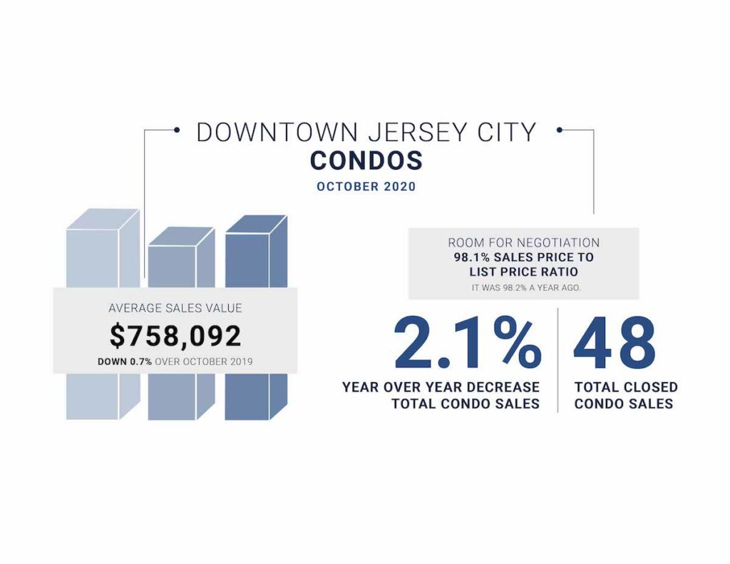 Downtown Jersey City market stats