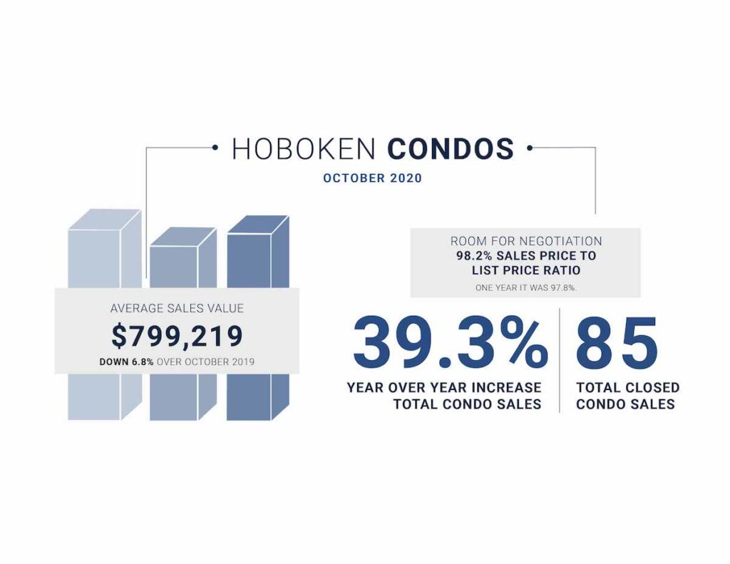 October market update Hoboken stats