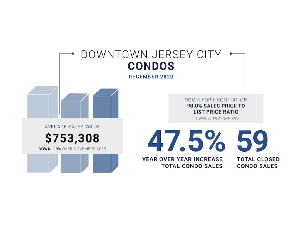 Downtown Jersey City December market stats