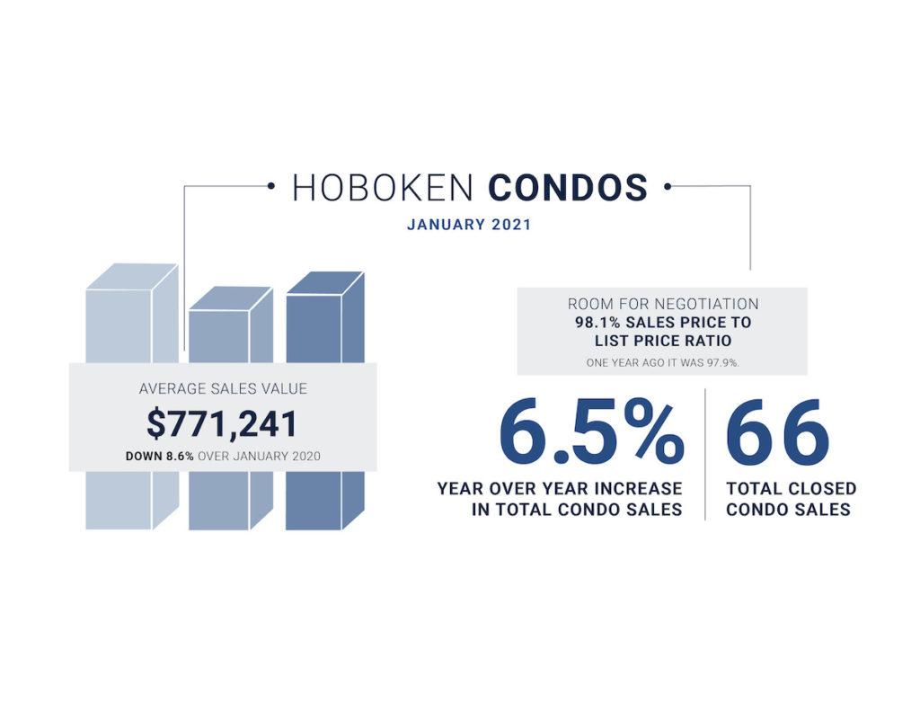 January 2021 Data for Hoboken
