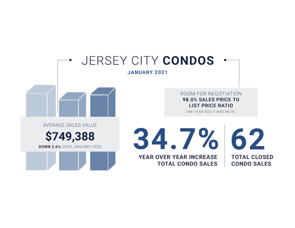 January 20201 Data for Jersey City